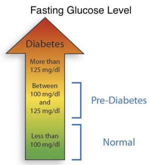 what are healthy glucose levels