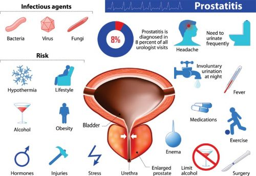 what is prostatitis
