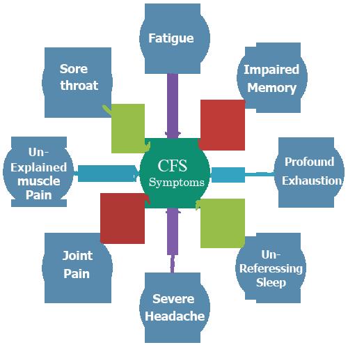symptoms of CFS